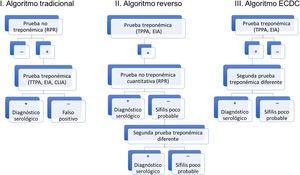 Algoritmos diagnósticos de sífilis (tradicional, reverso y el propuesto por la ECDC). Fuente: tomado de Man-Li et al.2.