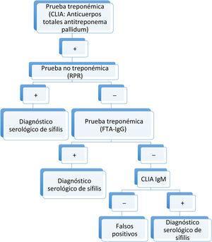 Algoritmo diagnóstico serológico de sífilis utilizado en nuestro hospital.