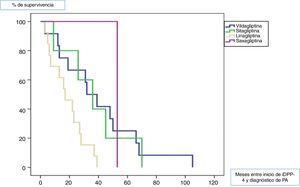 Mediana de tiempo de latencia entre el inicio del iDPP-4 y el diagnóstico de PA.