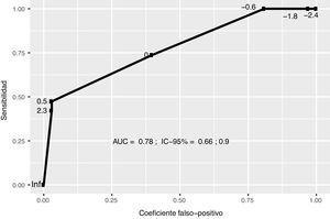 Curva ROC para el modelo predictivo obtenida del conjunto de validación. Los números en la curva corresponden a los puntos de corte. El punto de corte óptimo que satisface el criterio de proximidad a la esquina superior izquierda es K=−0,3.