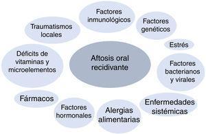 Factores considerados influyentes en la patogenia de la aftosis oral recidivante.
