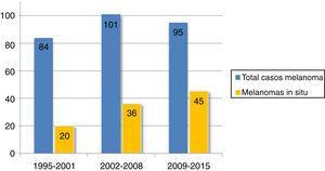 Número del total de casos y de melanomas in situ en los distintos intervalos de tiempo.