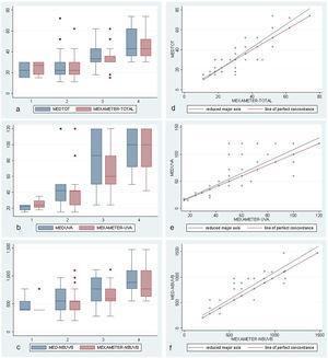 a-c)Diagramas de caja y bigotes para UVA+UVB (MEDTOT), UVA y UVBBE (NBUVB) para las DEM medidas por método visual y Mexameter MX®-18 para los fototipos 1 al 4; se aprecia el aumento progresivo de la mediana, especialmente desde el fototipo 2 al 4. d-f)Diagramas de correlación-concordancia entre los métodos visual y por Mexameter MX®-18: se observa una buena correlación para las diferentes longitudes de onda.