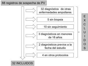 Diagrama de flujo de la selección de la población.