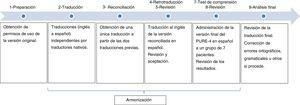 Fases del proceso estandarizado de adaptación cultural del PURE-4 en población española.