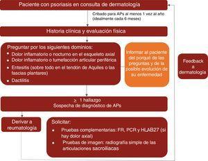 Algoritmo del control clínico de la APs en las consultas de dermatología. FR: factor reumatoide; HLA-B27: antígeno leucocitario humano B27; PCR: proteína C reactiva.