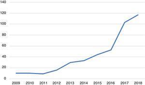 Evolución del número de casos de gonorrea confirmados mediante cultivo, diagnosticados entre 2009 y el 2018 (eje x: años; eje y: número absoluto).