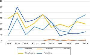 Resistencia a los 5antimicrobianos estudiados en el período del estudio de 10 años (eje x: años; eje y: porcentaje de cultivos resistentes).