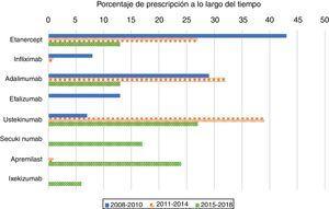 Prescripción de los primeros tratamientos biológicos en pacientes naïve entre los años 2008 y 2018.