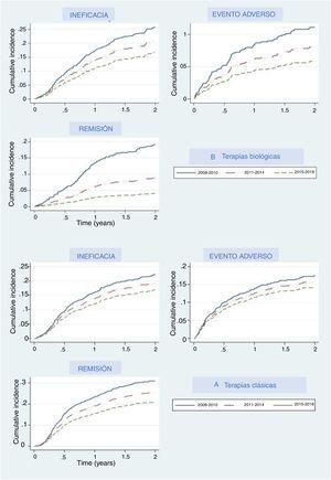 Curvas de incidencia acumulada de la interrupción de los tratamientos desde el año 2008 al 2018. Cada línea representa la probabilidad acumulada de interrupción para cada motivo específico a lo largo del tiempo.