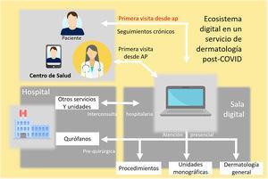 Ecosistema digital en el Servicio de Dermatología del Hospital Virgen Macarena.