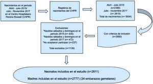 Diagrama de flujo del número de nacimientos hospitalarios y el número de pacientes incluidos en el análisis.