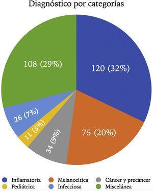 Porcentaje de pacientes en cada categoría diagnóstica.