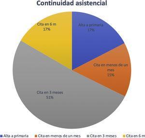 Continuidad asistencial. Porcentaje de altas y revisiones a uno, 3 y 6 meses.
