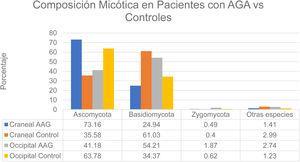 Composición micótica en pacientes con AGA vs. controles. Fuente: Huang et al.12.