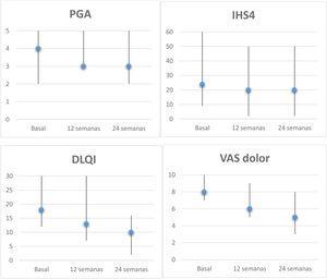 Evolución de las escalas de los pacientes con HS tratados con apremilast. Mediana y rango (basal, semana 12 y 24) de PGA, IHS4, DLQI y VAS dolor (0-10). Análisis de la reducción a los 6 meses mediante la prueba Wilcoxon para muestras apareadas: PGA, p=0,157; IHS4, p=0,068; DLQI, p=0,043 y VAS dolor, p=0,042. DLQI: Dermatology Life Quality Index; IHS4: International HS Severity Score System; PGA: Physician's Global Assessment; VAS: Visual Analogical Scale.