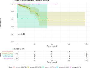 Análisis de supervivencia por subtipos de EB. Se observan diferencias significativas (p = 0,011) en cuanto al exitus, siendo las formas distrófica y juntural las que tienen un mayor número de fallecidos. Destacan las formas junturales, en las que, a pesar de contar con un número menor de fallecimientos, su tiempo de supervivencia es menor. El grupo de pacientes con EB distrófica es el subtipo con mayor número de fallecimientos, pero con un tiempo de supervivencia global superior al de las formas junturales.