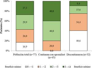 Porcentaje de pacientes por categorías de la puntuación global PBI (Patient Benefit Index) a los seis (±1) meses de iniciar tratamiento con apremilast.