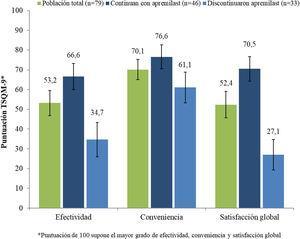 Calificaciones de satisfacción de los pacientes mediante el Treatment Satisfaction Questionnaire for Medication (TSQM-9).