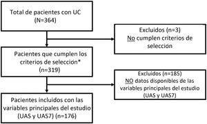 Diagrama de flujo de la selección de la población de estudio *Pacientes incluidos para las variables secundarias (pacientes disponibles): HADS (n = 361), HRQoL (CU-Q2oL: n = 361, EQ-5D; n = 361), MOS-Sleep (n = 361), datos sociodemográficos y antropométricos (n = 361), características clínicas de urticaria (n = 361), comorbilidades asociadas (n = 236), recursos directos utilizados debido a la UC (n = 361), circuito previo de derivación (n = 351), días de ausentismo laboral (n = 195 durante el año previo al periodo de inclusión del estudio), tiempo desde el inicio de los síntomas hasta el diagnóstico de UC (n = 361).UC: urticaria crónica; CU-Q2oL: Cuestionario de la Calidad de vida asociada a la Urticaria Crónica; EQ-5D: EuroQol-5 dimensiones; HADS: Escala de Ansiedad y depresión hospitalaria; HRQoL: Calidad de vida relacionada con la Salud; MOS-Sleep: Medical Outcomes Study Sleep scale; UAS: Urticaria Activity Score; UAS7: Urticaria Activity Score durante siete días.