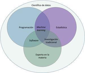 Bases para el desarrollo de inteligencia artificial.