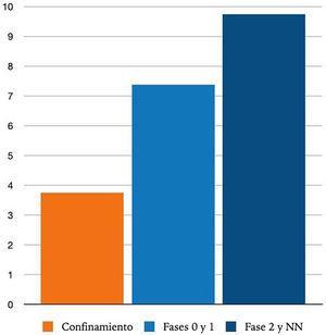 Distribución de los casos de ITS en función de la fecha de consulta, expresado en casos/día. NN: nueva normalidad.
