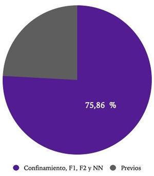 Estimación de los casos de sífilis primaria contraídos por contacto dentro del periodo de estudio, tras la instauración del periodo de alarma.