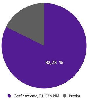 Estimación de los casos de sífilis secundaria contraídos por contacto dentro del periodo de estudio, tras la instauración del periodo de alarma.