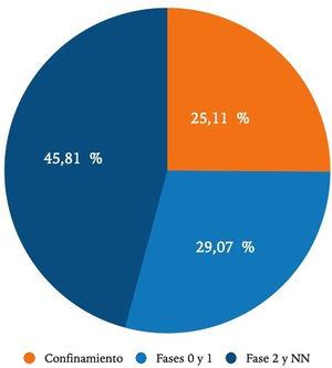 Distribución de los casos de uretritis gonocócica en función de la fecha de consulta, expresado en casos/día.