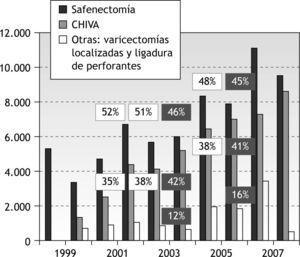 Registro de actividad de la Sociedad Española de Angiología y Cirugía Vascular. Número absoluto de safenectomías, CHIVA y otras modalidades quirúrgicas (varicectomías simples, ligadura quirúrgica de perforantes, ligadura endoscópica de perforantes). Porcentaje de safenectomía y CHIVA con respecto al total de la cirugía realizada.