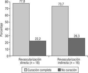 Tasa de curación de las revascularizaciones directa e indirecta. Prueba exacta de Fisher; p = 0,77.