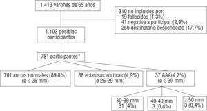 Resultados encontrados en la población estudiada. * Imposibilidad de medir el diámetro aórtico en 5 casos (0,6%).