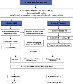 Algoritmo diagnóstico frente a sospecha de trombosis venosa profunda (TVP).