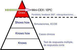 Pirámide de Miller compuesta por cuatro escalones: el conocimiento, el «saber cómo» y el «mostrar cómo>> y efectuarlo13.