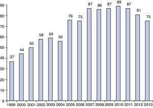 Evolución de la participación (%) en el registro de actividad de las SEACV.