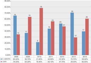 Histograma de barras que muestra la evolución de la proporción de cirugía abierta y endovascular para el tratamiento de los AAA infrarrenales de 2008 a 2014.