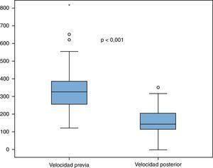 Variación de la velocidad pico sistólica en la arteria renal tratada.