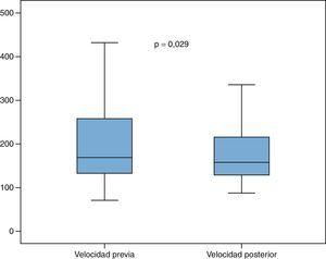 Variación de la velocidad pico sistólica en la arteria renal no tratada.