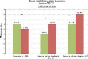 Días de hospitalización según diagnóstico en pacientes con Hb normal y anémicos. ns: no significativo. * p=0,003. ** p=0,001.