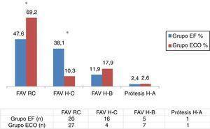 Tipos de accesos vasculares creados. Grupo EF (n=42) y ECO (n=39). FAV H-B: fístula húmero-basílica; FAV H-C: fístula húmero-cefálica; FAV RC: fístula radiocefálica; Prótesis H-A: prótesis húmero-axilar. Significación estadística: *p<0,05.