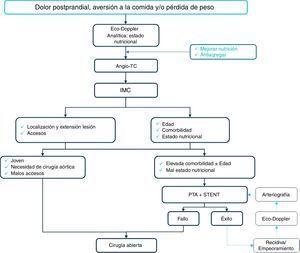 Diagnóstico y tratamiento de la IMC.
