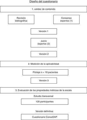 Algoritmo de desarrollo del diseño del cuestionario ConocEAP. (1) Grupo formado por un psicometrista, un enfermero y un cirujano vascular. (2) Grupo formado por 5 enfermeros y 5 cirujanos vasculares de más de 5 años de experiencia en el ámbito.