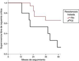 Supervivencia libre de isquemia crítica en ambos grupos en 48 meses.