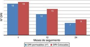 Permeabilidad de los dispositivo de ramas iliacas (DRI) a lo largo del seguimiento (mediante angio-TAC). De los 19 DRI que debían realizar control al mes de su colocación, 18 estaban permeables y un paciente se perdió. De los 15 DRI que debían realizar control anual, tuvimos 2 pacientes perdidos y una trombosis del stent de AH. De los 9 DRI que debían realizar control a los 2 años, 7 estaban permeables y 2, perdidos.