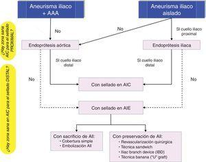 Cirugía endovascular del aneurismas de arteria iliaca.