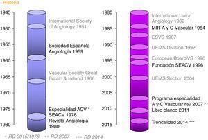 Evolución de diversas instituciones nacionales y europeas relacionadas con la especialidad de Angiología y Cirugía Vascular.