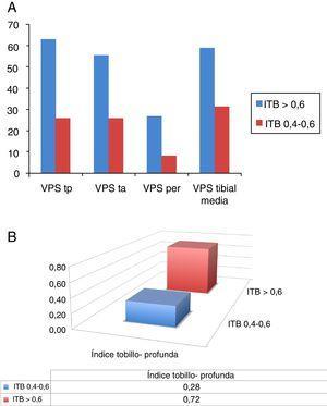 Velocidades y parámetros tibiales agrupando a los pacientes según el índice tobillo-brazo (ITB). A) Al disminuir el ITB, disminuyen las VPS tibiales (p<0,001). B) La disminución del ITB se correlaciona con una disminución del índice tobillo-profunda (ITP) (p<0,001). per: peronea; ta: tibial anterior; tp: tibial posterior; VPS: velocidad pico sistólica medida en cm/s.