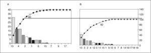 """Diagrama de Pareto del ciclo de mejora (antes-después), en el que se reflejan gráficamente las mejoras obtenidas. A: en la gráfica """"antes"""", el 80% de los incumplimientos se encontraba en 6 criterios: 13, 3,4, 5, 2 y 12 (tabla 1), con un número de incumplimientos totales de 119. B: el diagrama de Pareto """"después""""mostró que el 80% de los incumplimientos se concentraba en 5 criterios: 13, 3, 2, 4 y 12, con un total de 41 incumplimientos."""