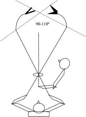 Disposición e asistente do cirurxián. Angulación de avaricia con instrumentos articulados.