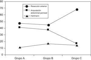 Porcentaje de cada intervención por períodos de tiempo (%). Resección anterior de recto: grupo C frente a grupos A y B; p<0,001. Amputación abdominoperineal: grupo C frente a grupos A y B; p<0,001.